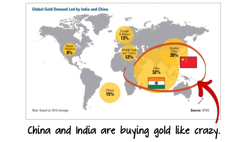 china and india buying gold