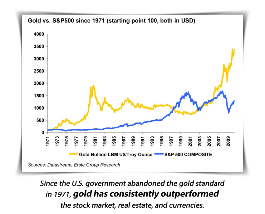 gold investment plans